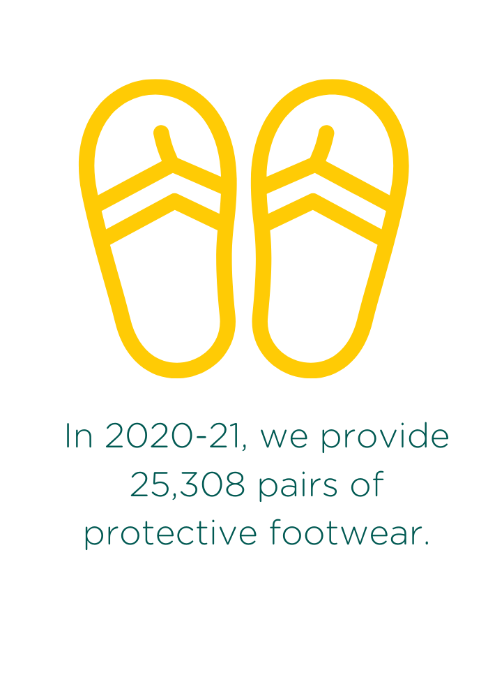 We provided 25,308 pairs of protective footwear in 2020-21 to help prevent further disabilities.