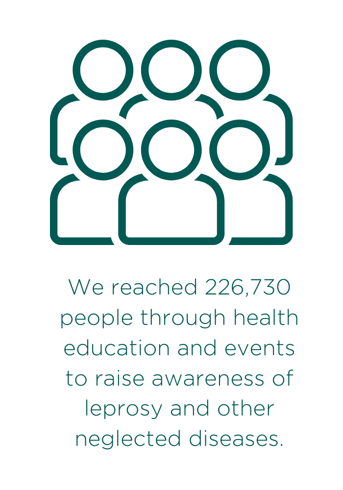 We reached 226,730 people through health education and events to raise awareness of leprosy and other neglected diseases.